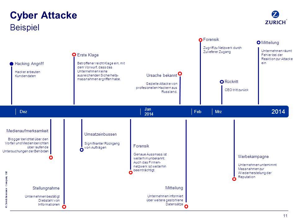 © Zurich Insurance Company Ltd Ursache bekannt Gezielte Attacke von profesionellen Hackern aus Russland.