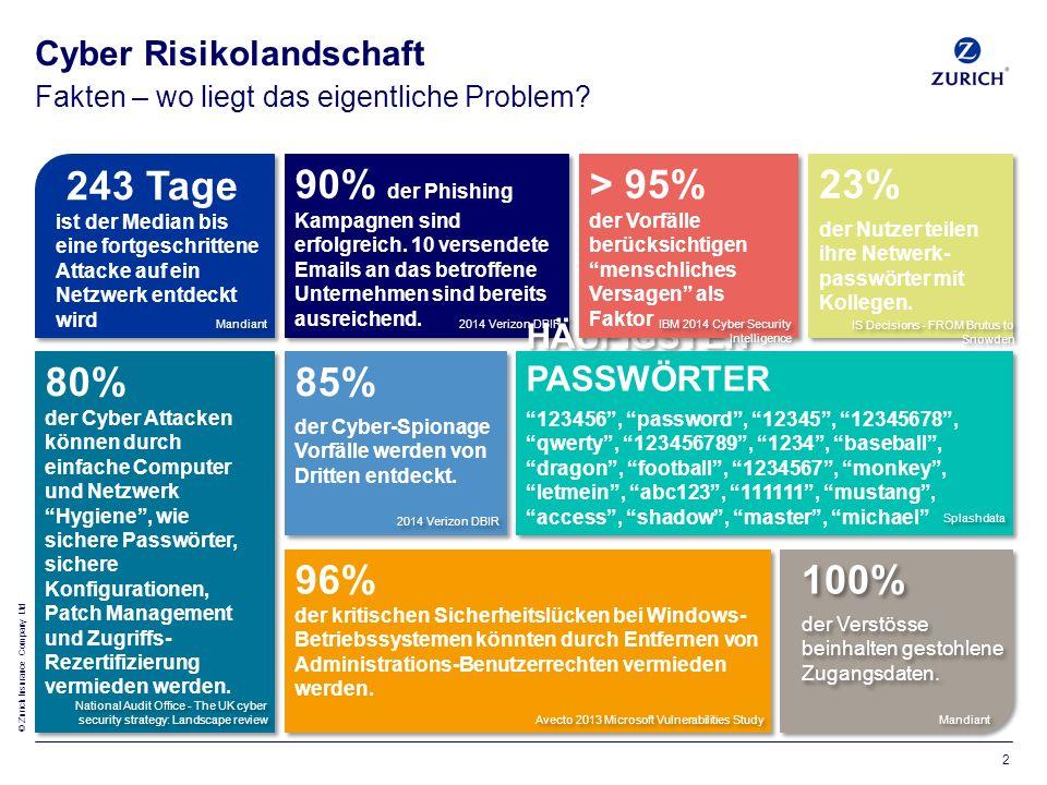 © Zurich Insurance Company Ltd Fakten – wo liegt das eigentliche Problem.