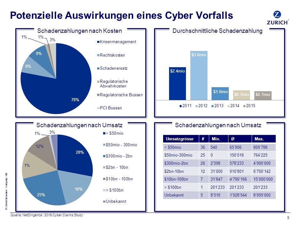 © Zurich Insurance Company Ltd Schadenzahlungen nach Kosten Potenzielle Auswirkungen eines Cyber Vorfalls 5 Schadenzahlungen nach Umsatz Durchschnittliche Schadenzahlung Umsatzgrösse#Min.ØMax.