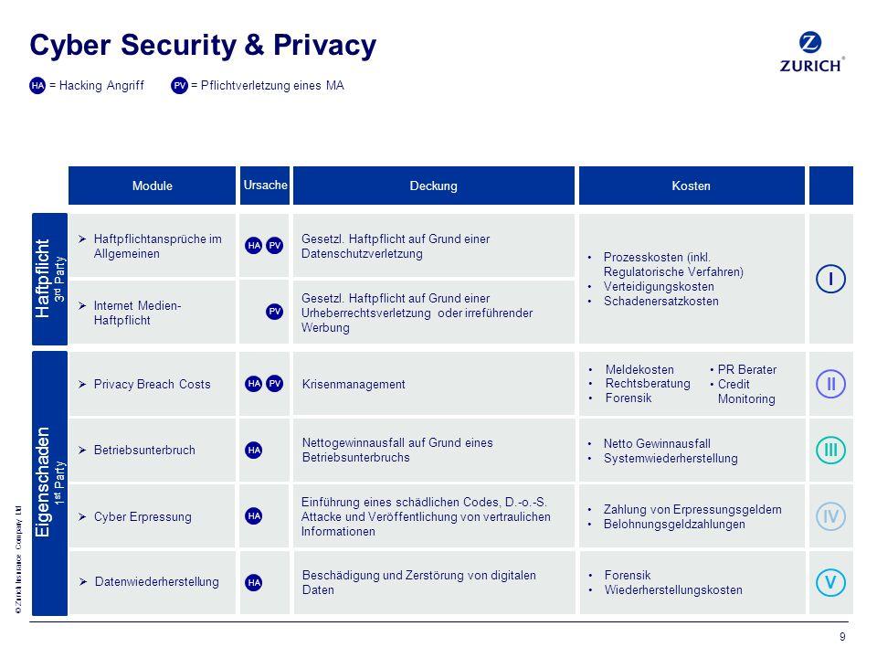 © Zurich Insurance Company Ltd Cyber Security & Privacy 9 Module  Haftpflichtansprüche im Allgemeinen  Internet Medien- Haftpflicht  Privacy Breach Costs  Betriebsunterbruch  Cyber Erpressung  Datenwiederherstellung Prozesskosten (inkl.