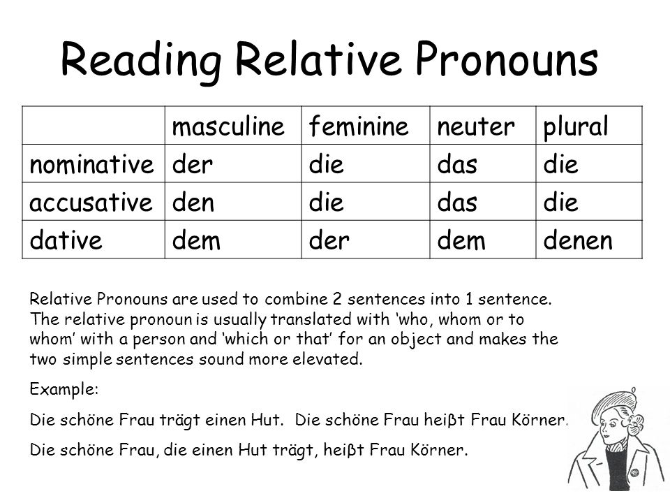 Reading Relative Pronouns masculinefeminineneuterplural nominativederdiedasdie accusativedendiedasdie dativedemderdemdenen Relative Pronouns are used