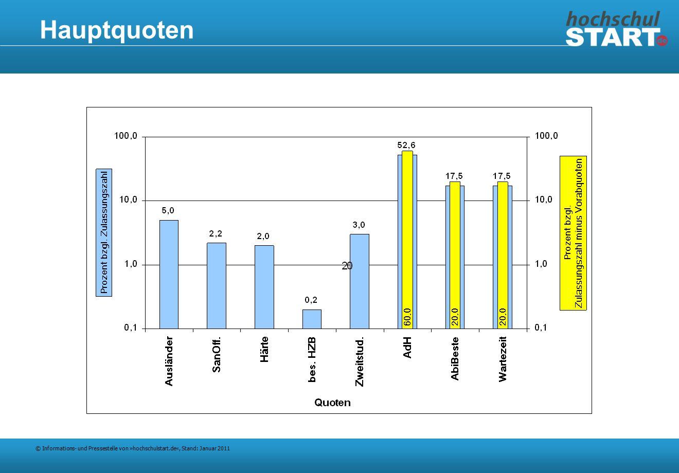 © Informations- und Pressestelle von »hochschulstart.de«, Stand: Januar 2011 Hauptquoten