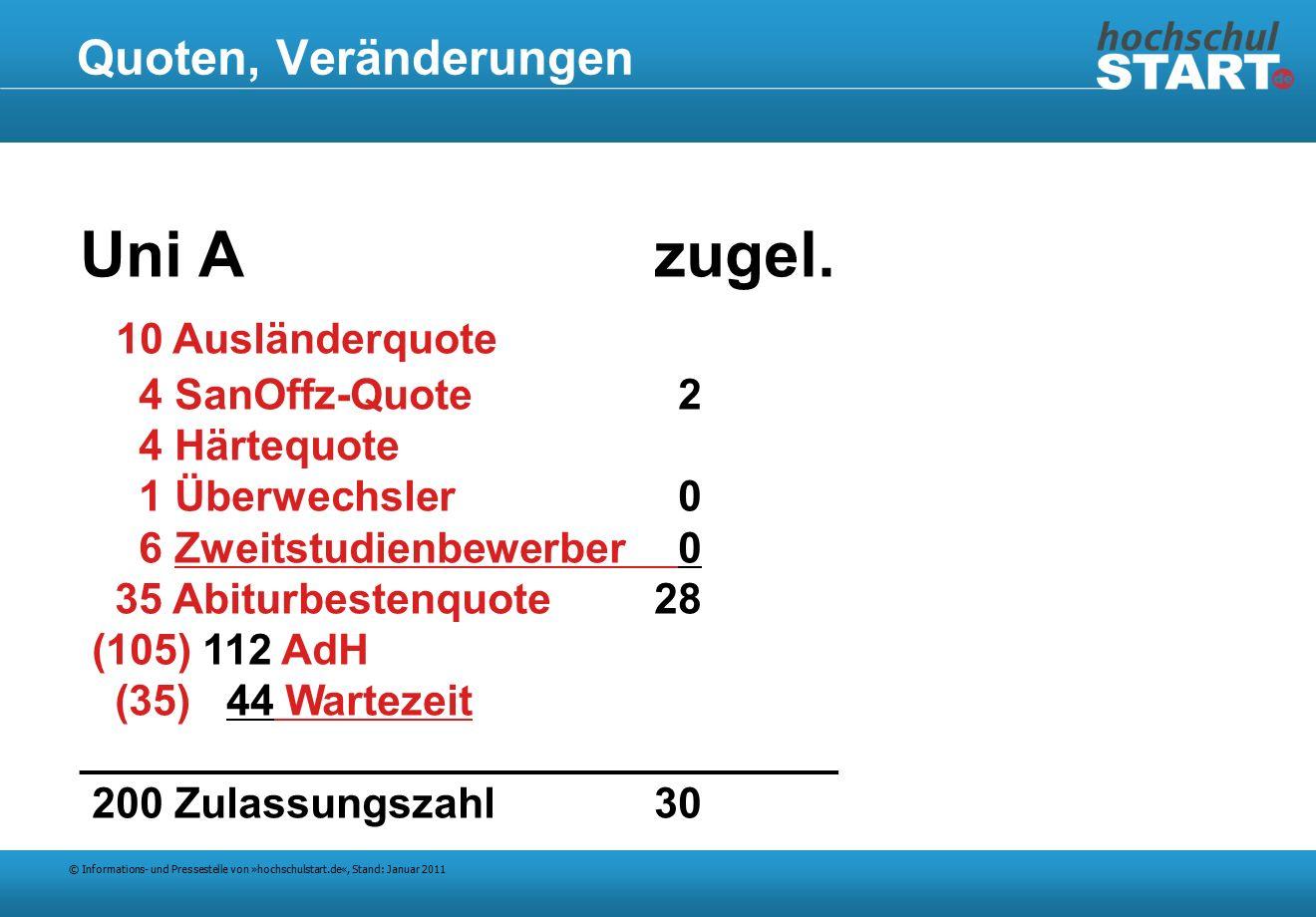 © Informations- und Pressestelle von »hochschulstart.de«, Stand: Januar 2011 Quoten, Veränderungen Uni Azugel.