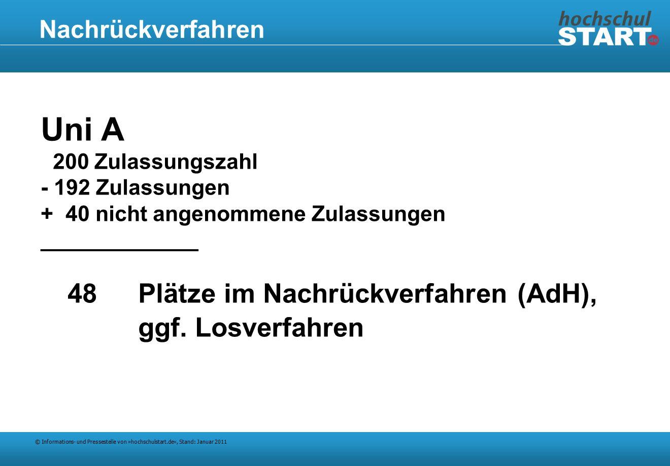 © Informations- und Pressestelle von »hochschulstart.de«, Stand: Januar 2011 Nachrückverfahren Uni A 200 Zulassungszahl - 192 Zulassungen + 40 nicht angenommene Zulassungen _____________ 48Plätze im Nachrückverfahren (AdH), ggf.