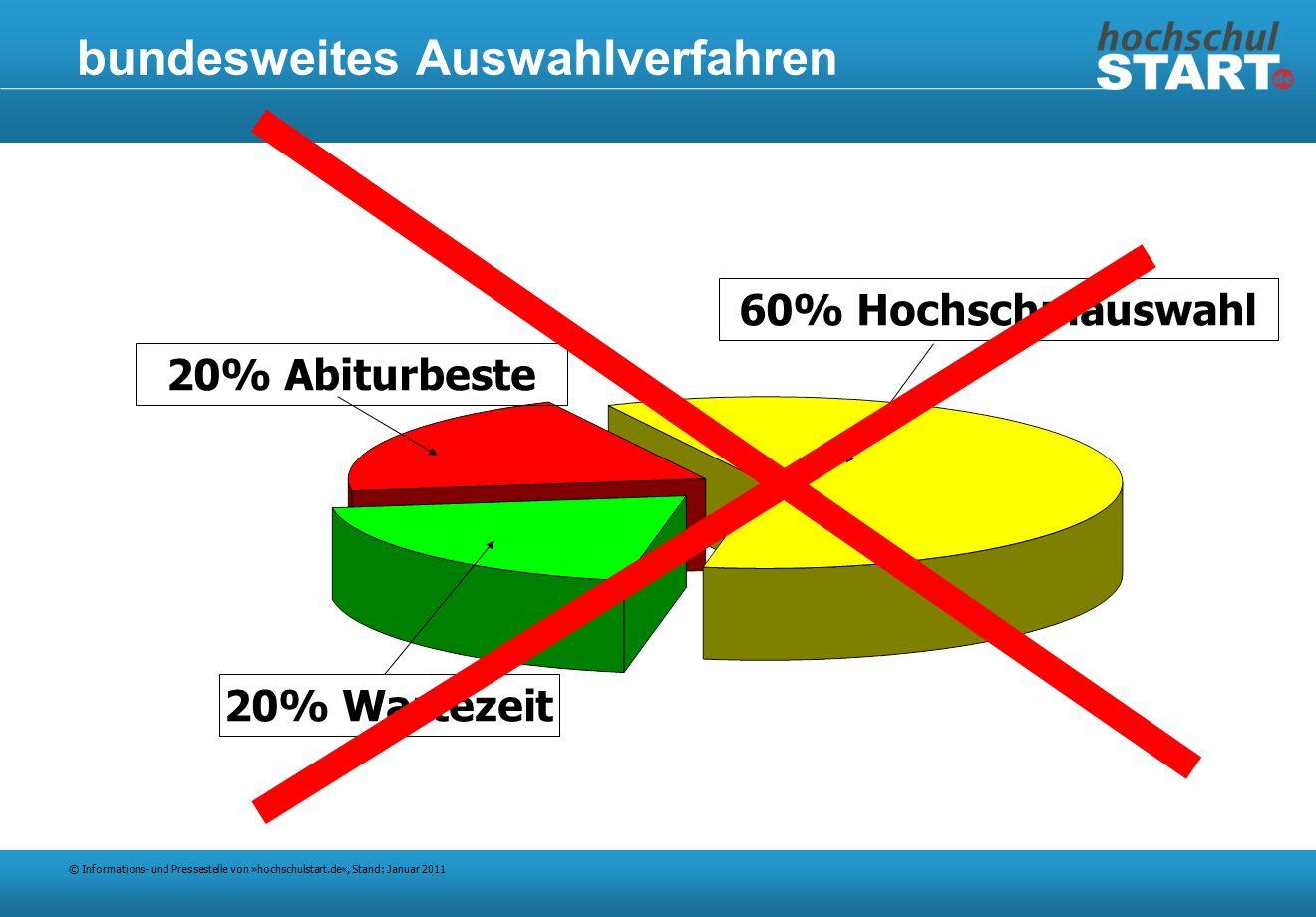 © Informations- und Pressestelle von »hochschulstart.de«, Stand: Januar 2011 bundesweites Auswahlverfahren 20% Abiturbeste 20% Wartezeit 60% Hochschulauswahl