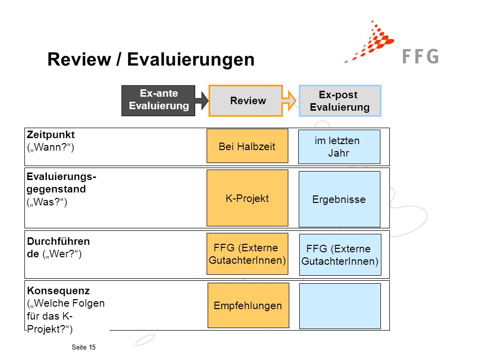 """Seite 15 Zeitpunkt (""""Wann ) Evaluierungs- gegenstand (""""Was ) Konsequenz (""""Welche Folgen für das K- Projekt ) Durchführen de (""""Wer ) Review / Evaluierungen Bei Halbzeit im letzten Jahr K-Projekt Ergebnisse FFG (Externe GutachterInnen) FFG (Externe GutachterInnen) Empfehlungen Review Ex-ante Evaluierung Ex-post Evaluierung"""