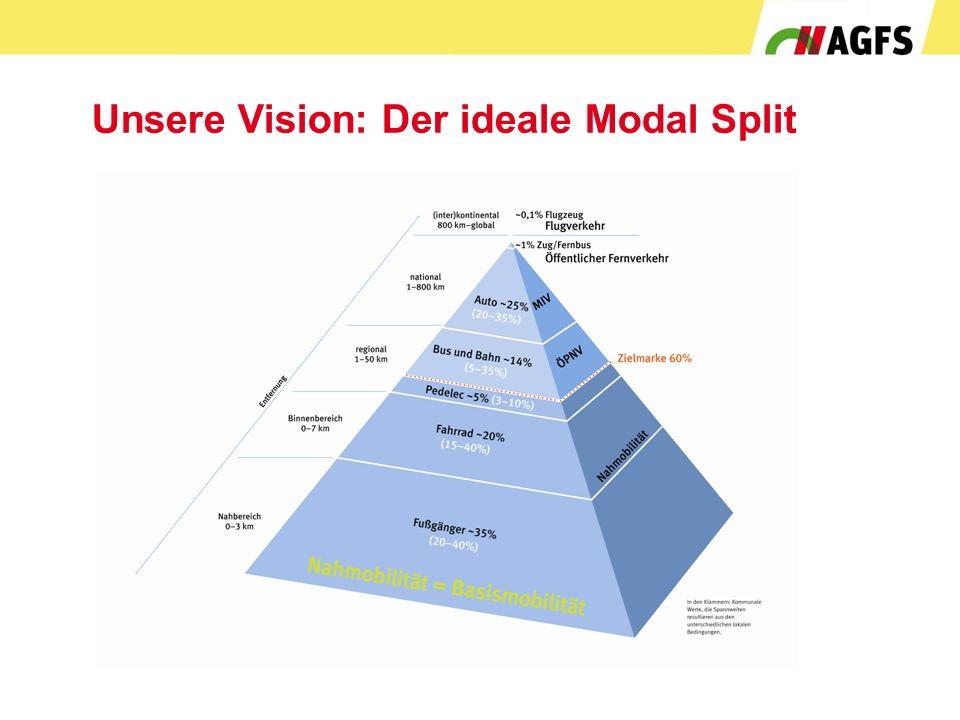 Unsere Vision: Der ideale Modal Split