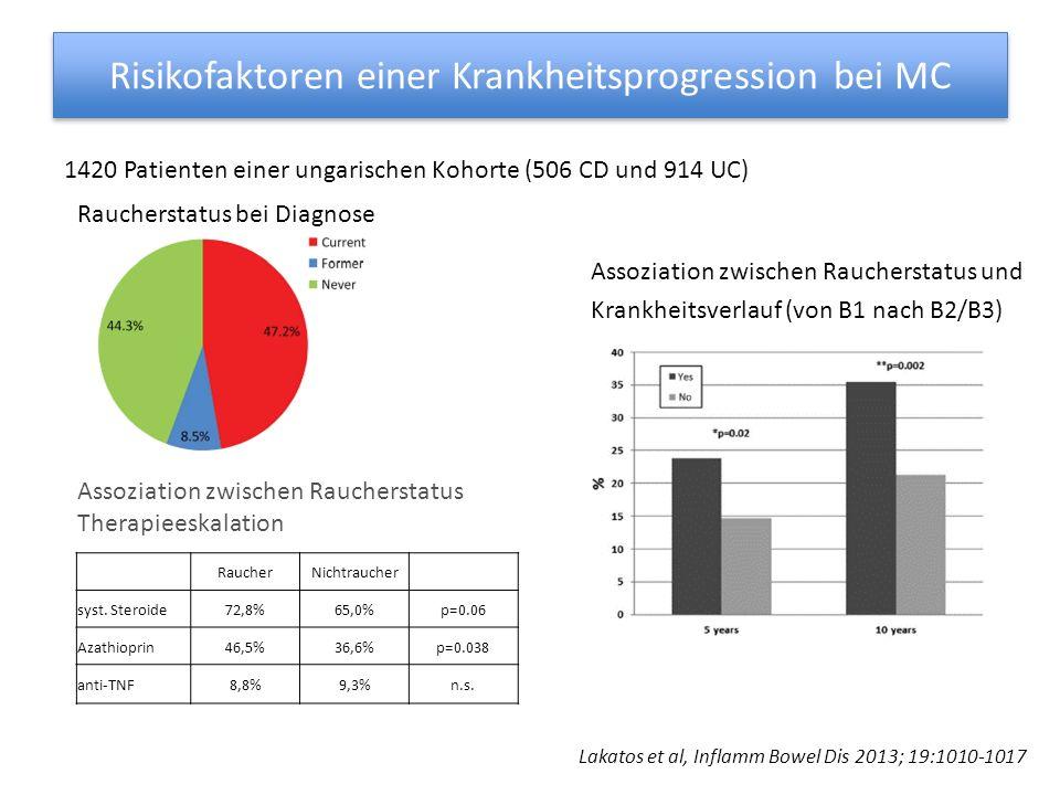 Risikofaktoren einer Krankheitsprogression bei MC Retrospektive Kohorte mit 102 CD-Patienten Schwere endoskopische Läsionen definiert als extensive und tiefe Ulzerationen in mehr als 10% der Mukosa in wenigstens einem Kolonsegment Allez et al, Am J Gastroenterol 2002; 97.947-953