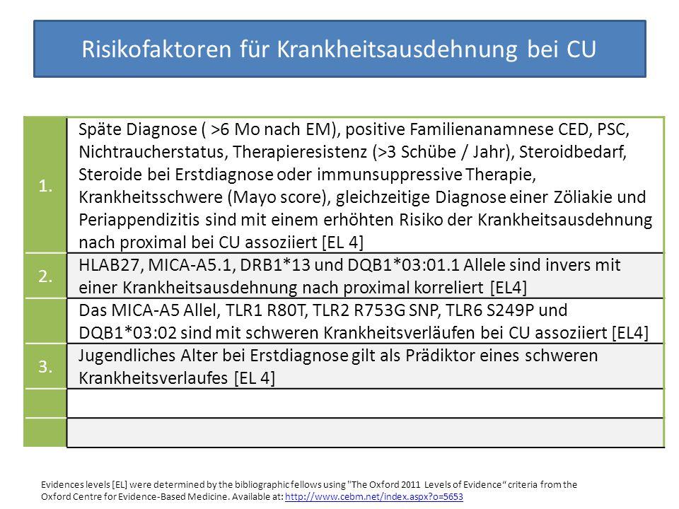 Risikofaktoren für Krankheitsausdehnung bei CU 1. Späte Diagnose ( >6 Mo nach EM), positive Familienanamnese CED, PSC, Nichtraucherstatus, Therapieres