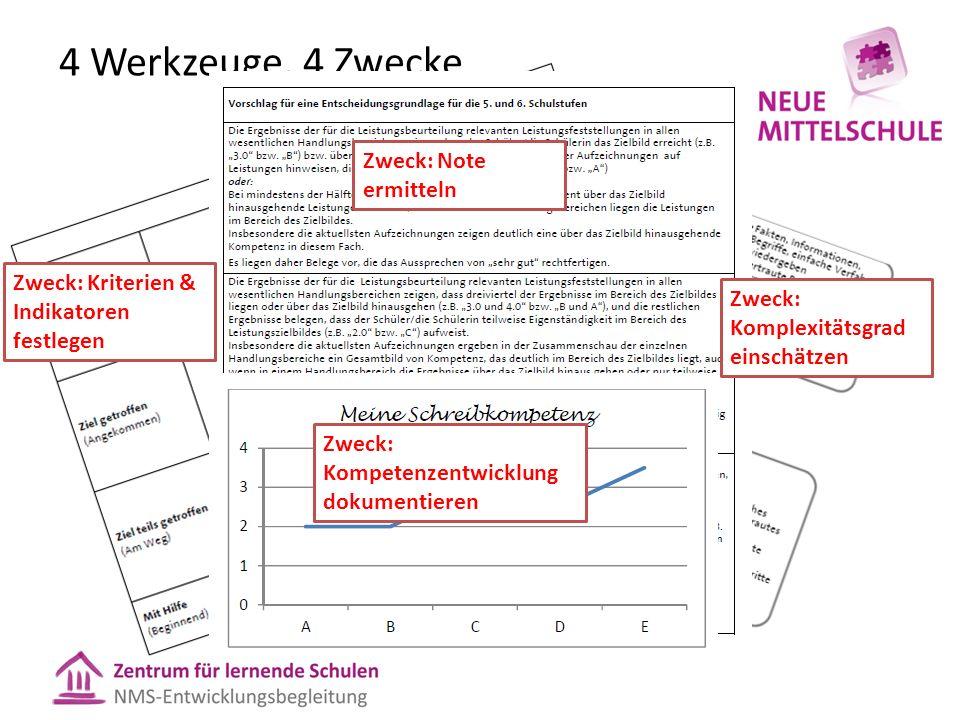4 Werkzeuge, 4 Zwecke Zweck: Komplexitätsgrad einschätzen Zweck: Kriterien & Indikatoren festlegen Zweck: Note ermitteln Zweck: Kompetenzentwicklung dokumentieren