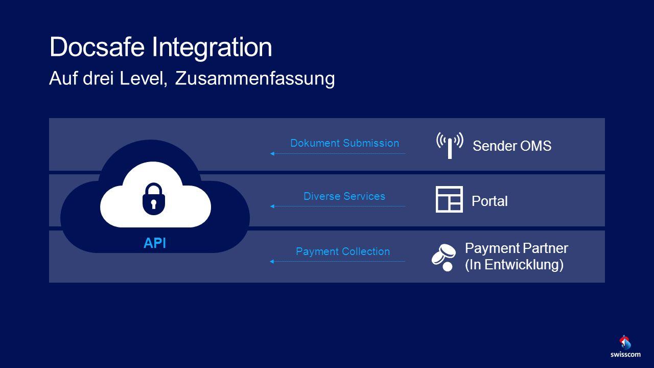 Docsafe Integration Auf drei Level, Zusammenfassung API Portal Payment Partner (In Entwicklung) Sender OMS Diverse Services Dokument Submission Payment Collection