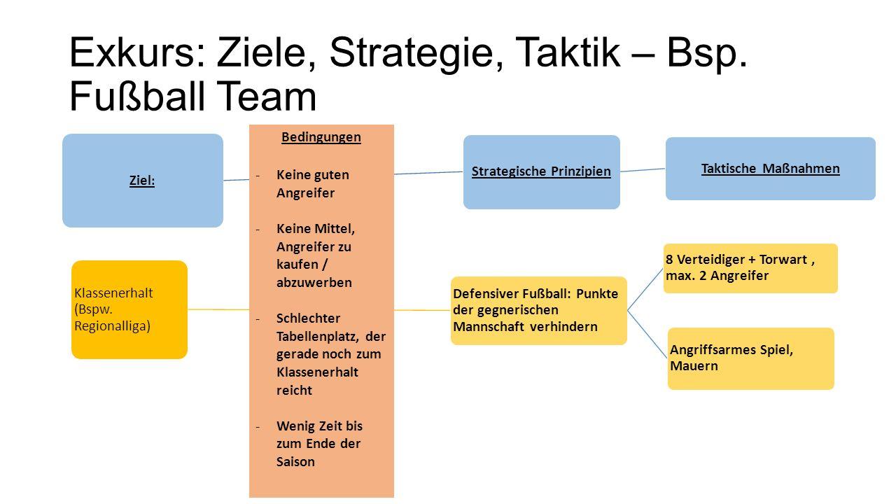 Exkurs: Ziele, Strategie, Taktik – Bsp.