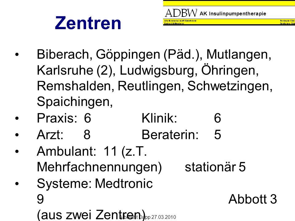 AK Insulinpumpentherapie Albrecht Dapp 27.03.2010 Zentren Biberach, Göppingen (Päd.), Mutlangen, Karlsruhe (2), Ludwigsburg, Öhringen, Remshalden, Reutlingen, Schwetzingen, Spaichingen, Praxis: 6Klinik: 6 Arzt:8Beraterin:5 Ambulant: 11 (z.T.