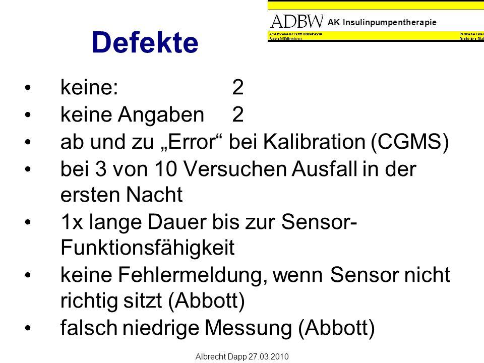 """AK Insulinpumpentherapie Albrecht Dapp 27.03.2010 Defekte keine:2 keine Angaben2 ab und zu """"Error bei Kalibration (CGMS) bei 3 von 10 Versuchen Ausfall in der ersten Nacht 1x lange Dauer bis zur Sensor- Funktionsfähigkeit keine Fehlermeldung, wenn Sensor nicht richtig sitzt (Abbott) falsch niedrige Messung (Abbott)"""
