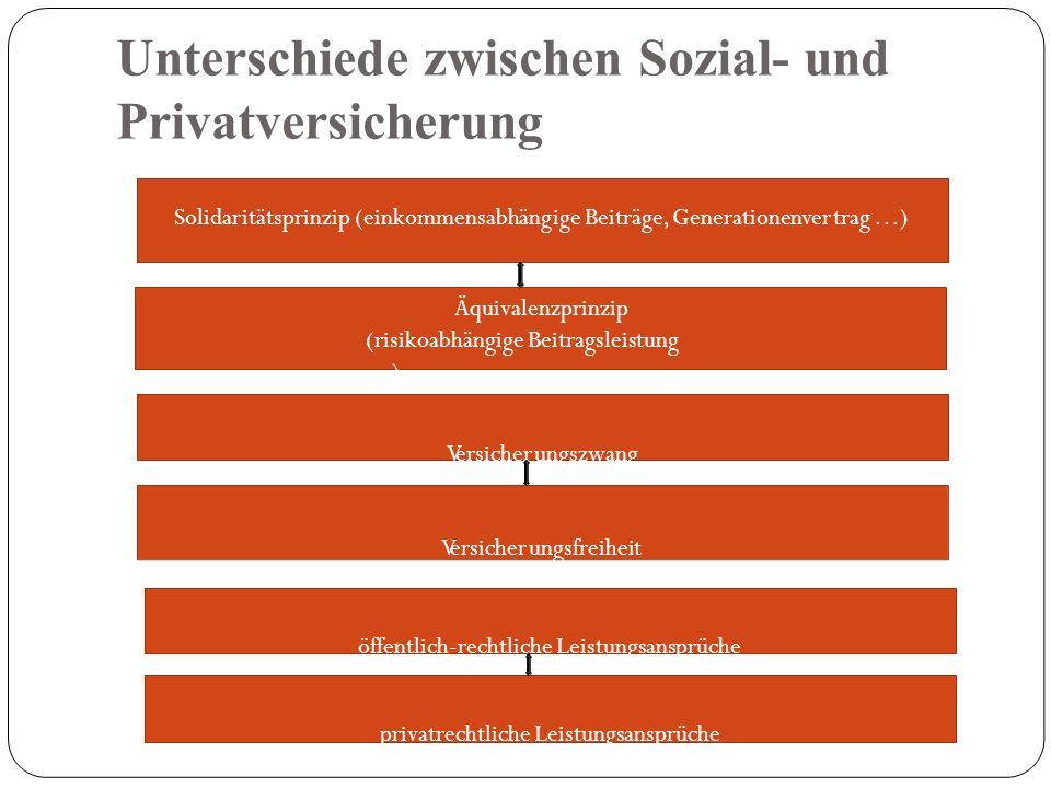 Unterschiede zwischen Sozial- und Privatversicherung Solidaritätsprinzip (einkommensabhängige Beiträge, Generationenvertrag …) Äquivalenzprinzip (risikoabhängige Beitragsleistung …) Versicherungszwang Versicherungsfreiheit öffentlich-rechtliche Leistungsansprüche privatrechtliche Leistungsansprüche