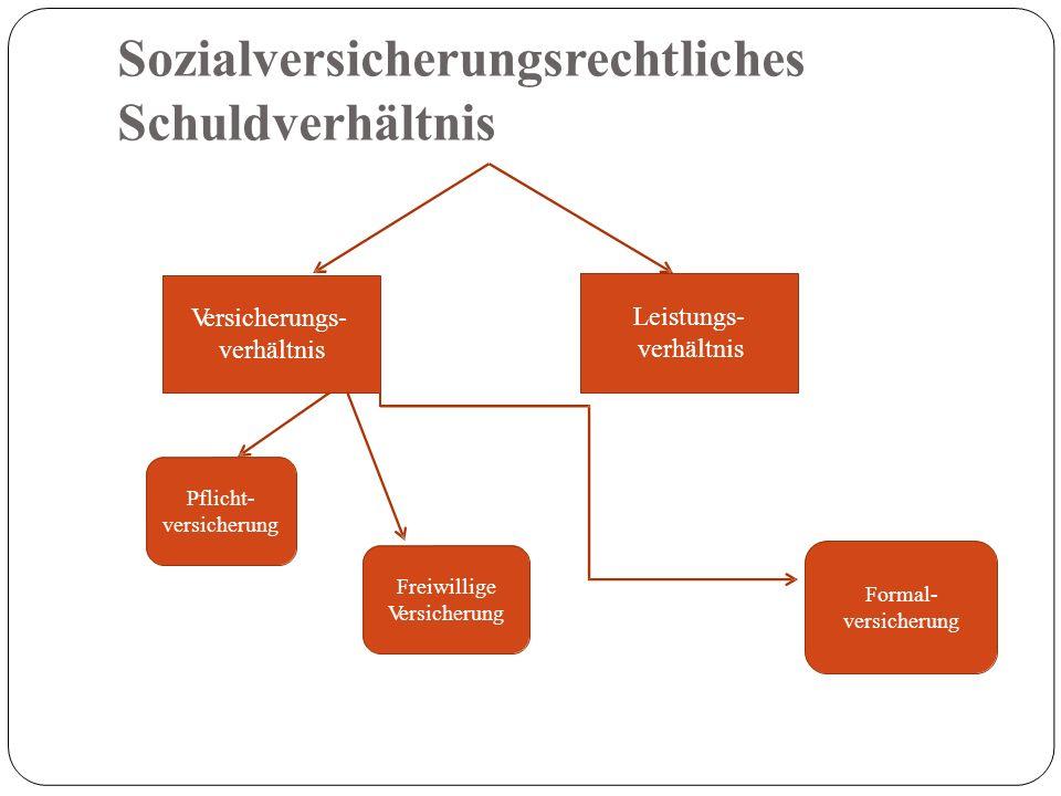 Sozialversicherungsrechtliches Schuldverhältnis Versicherungs- verhältnis Leistungs- verhältnis Pflicht- versicherung Freiwillige Versicherung Formal- versicherung