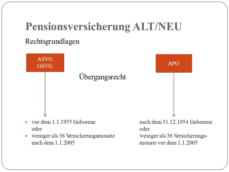 Pensionsversicherung ALT/NEU Rechtsgrundlagen Übergangsrecht  vor dem 1.1.1955 Geborene oder  weniger als 36 Versicherungsmonate nach dem 1.1.2005 nach dem 31.12.1954 Geborene oder weniger als 36 Versicherungs- monate vor dem 1.1.2005 ASVG GSVG APG