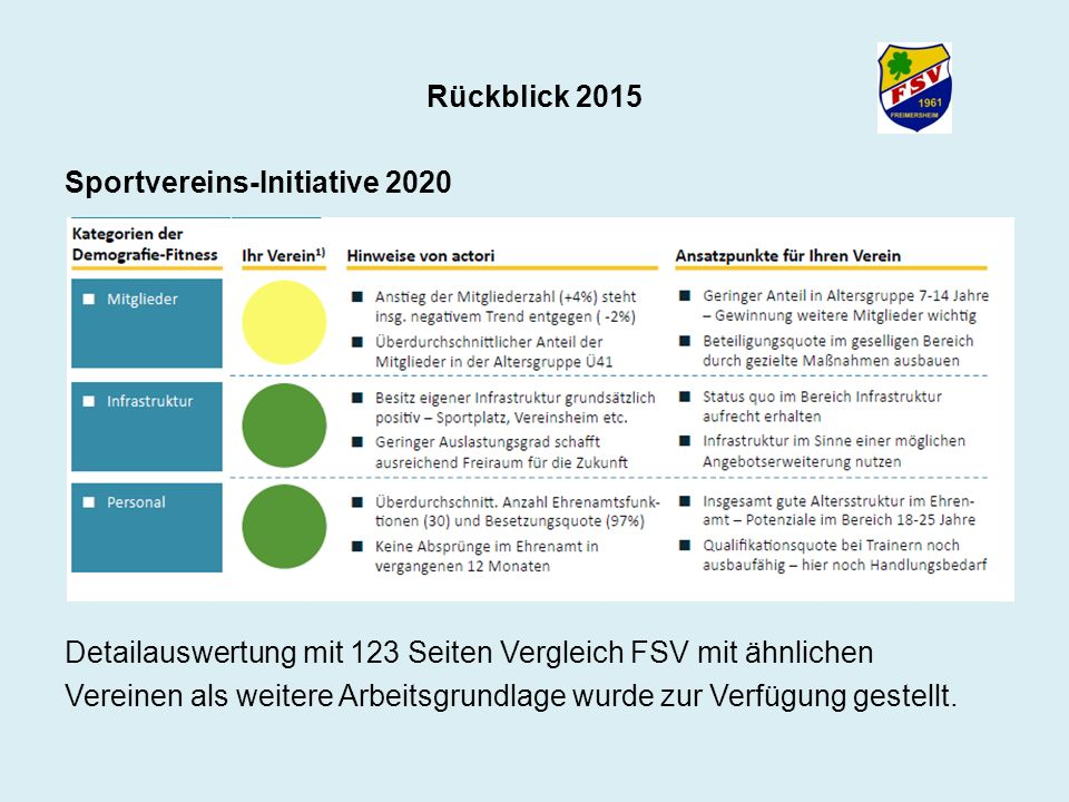 Rückblick 2015 Sportvereins-Initiative 2020 Detailauswertung mit 123 Seiten Vergleich FSV mit ähnlichen Vereinen als weitere Arbeitsgrundlage wurde zu