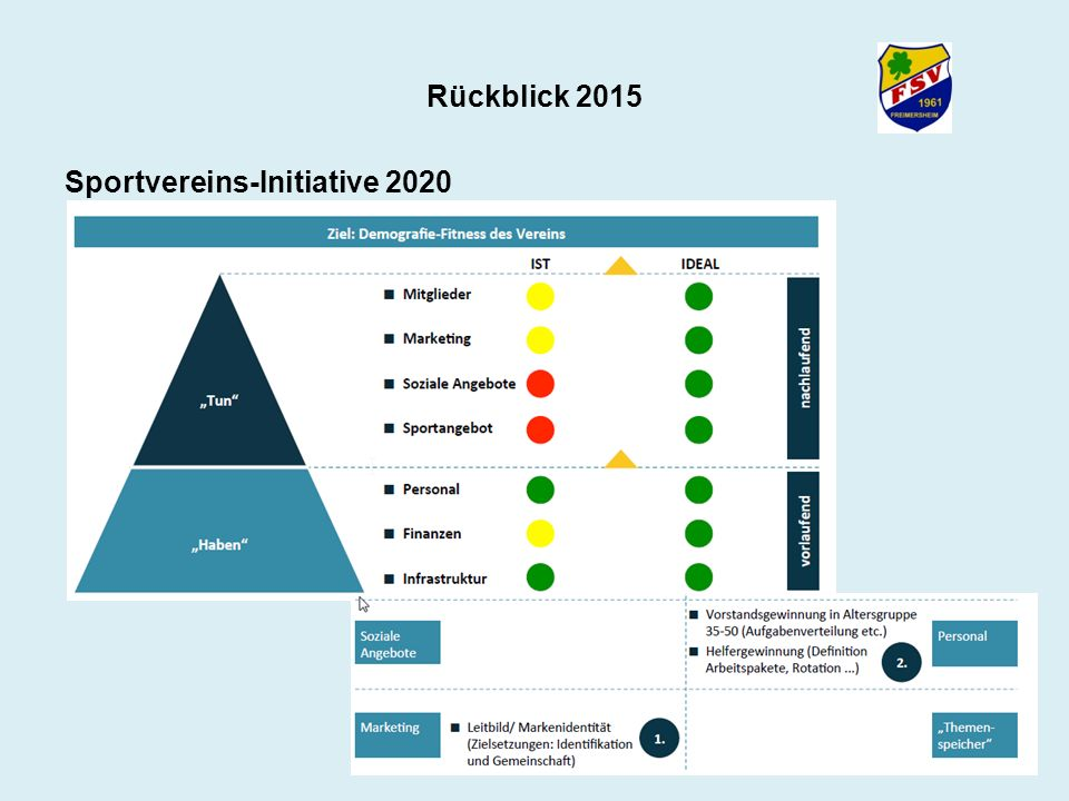 Rückblick 2015 Sportvereins-Initiative 2020