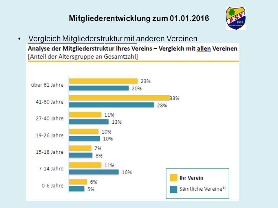Mitgliederentwicklung zum 01.01.2016 Vergleich Mitgliederstruktur mit anderen Vereinen