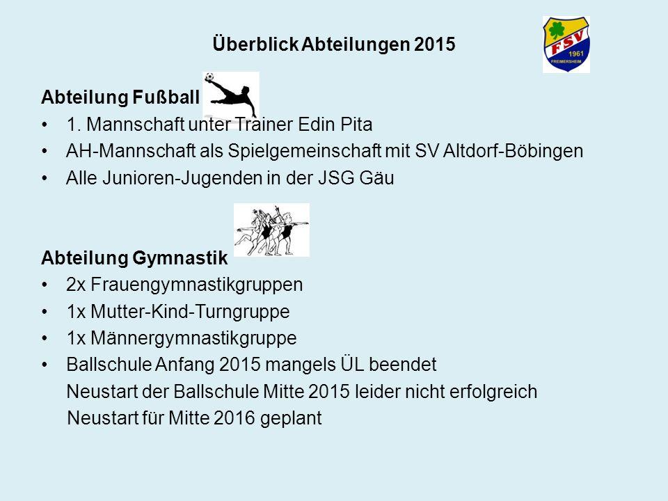 Überblick Abteilungen 2015 Abteilung Fußball 1. Mannschaft unter Trainer Edin Pita AH-Mannschaft als Spielgemeinschaft mit SV Altdorf-Böbingen Alle Ju