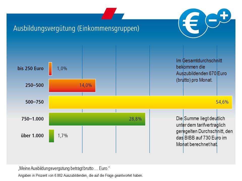 Im Gesamtdurchschnitt bekommen die Auszubildenden 670 Euro (brutto) pro Monat.