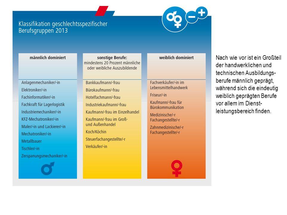 Nach wie vor ist ein Großteil der handwerklichen und technischen Ausbildungs- berufe männlich geprägt, während sich die eindeutig weiblich geprägten Berufe vor allem im Dienst- leistungsbereich finden.