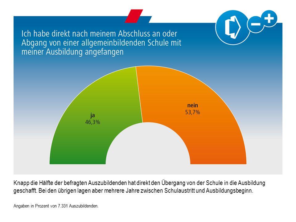 Angaben in Prozent von 7.331 Auszubildenden.