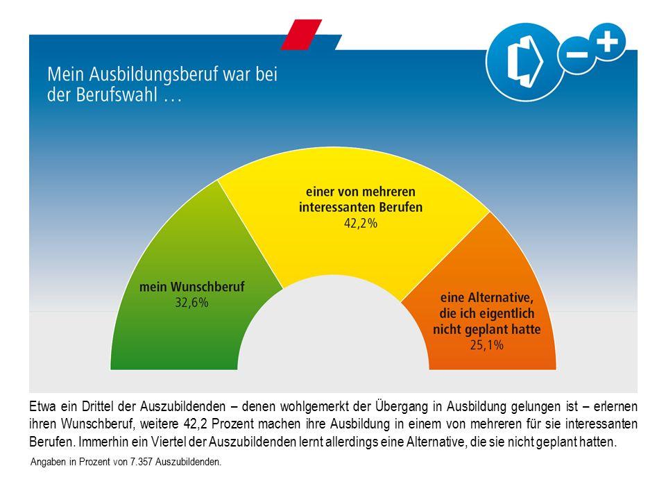 Angaben in Prozent von 7.357 Auszubildenden.