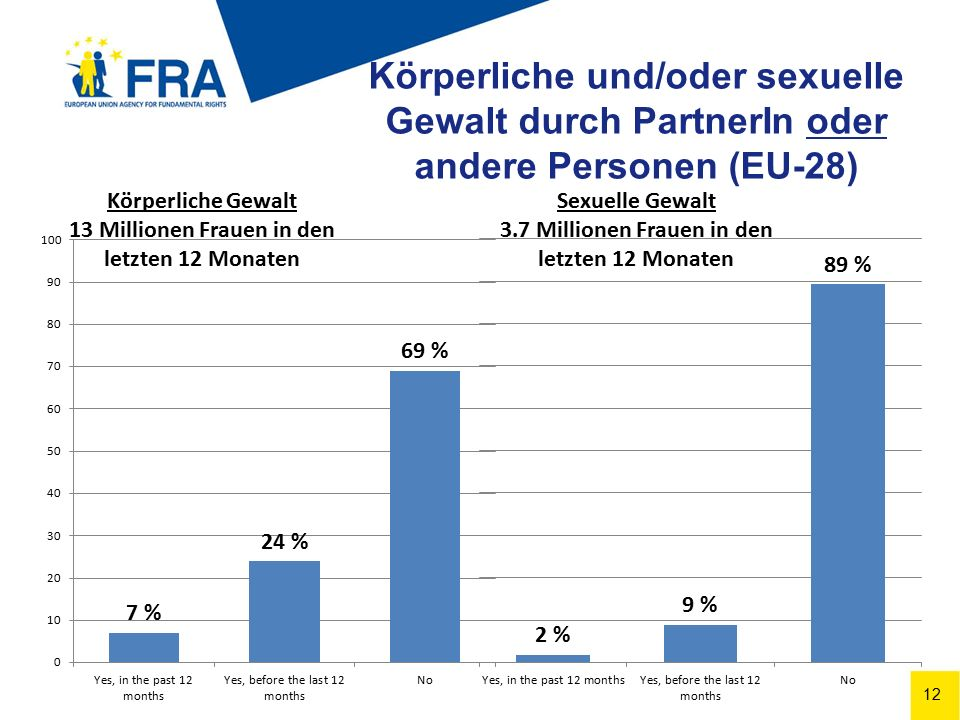 12 Körperliche und/oder sexuelle Gewalt durch PartnerIn oder andere Personen (EU-28) Körperliche Gewalt 13 Millionen Frauen in den letzten 12 Monaten Sexuelle Gewalt 3.7 Millionen Frauen in den letzten 12 Monaten