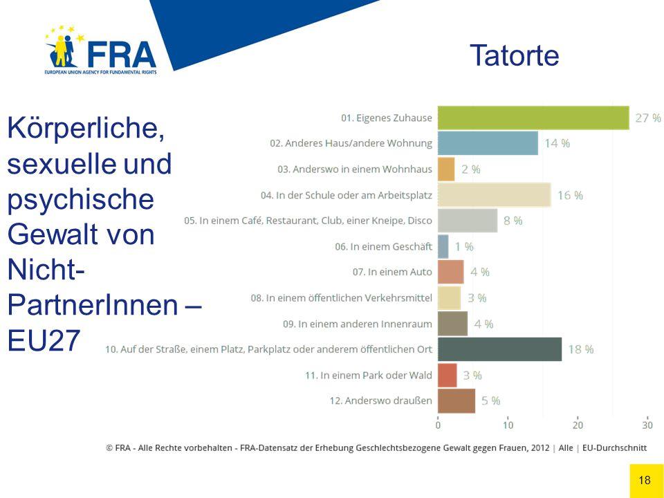 18 Körperliche, sexuelle und psychische Gewalt von Nicht- PartnerInnen – EU27 Tatorte