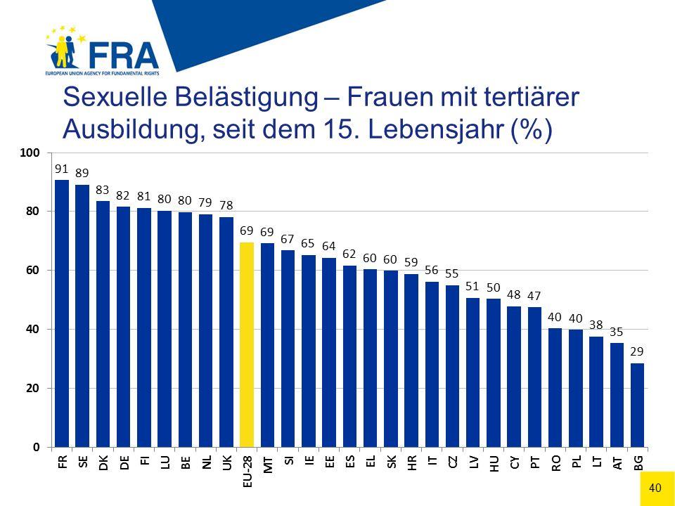 40 Sexuelle Belästigung – Frauen mit tertiärer Ausbildung, seit dem 15. Lebensjahr (%)