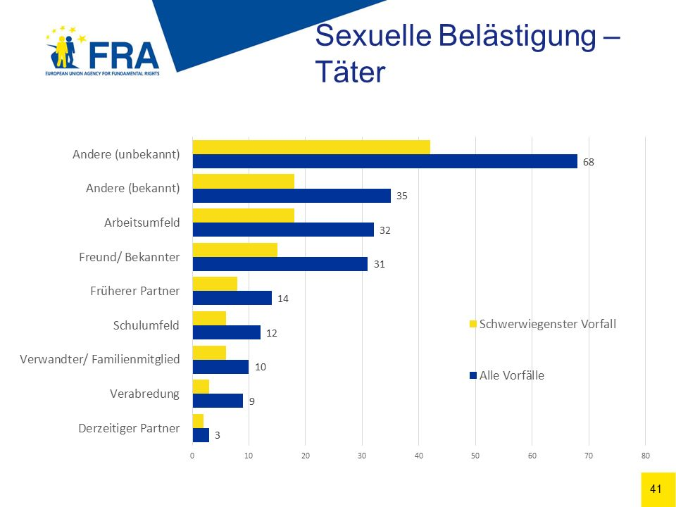 41 Sexuelle Belästigung – Täter