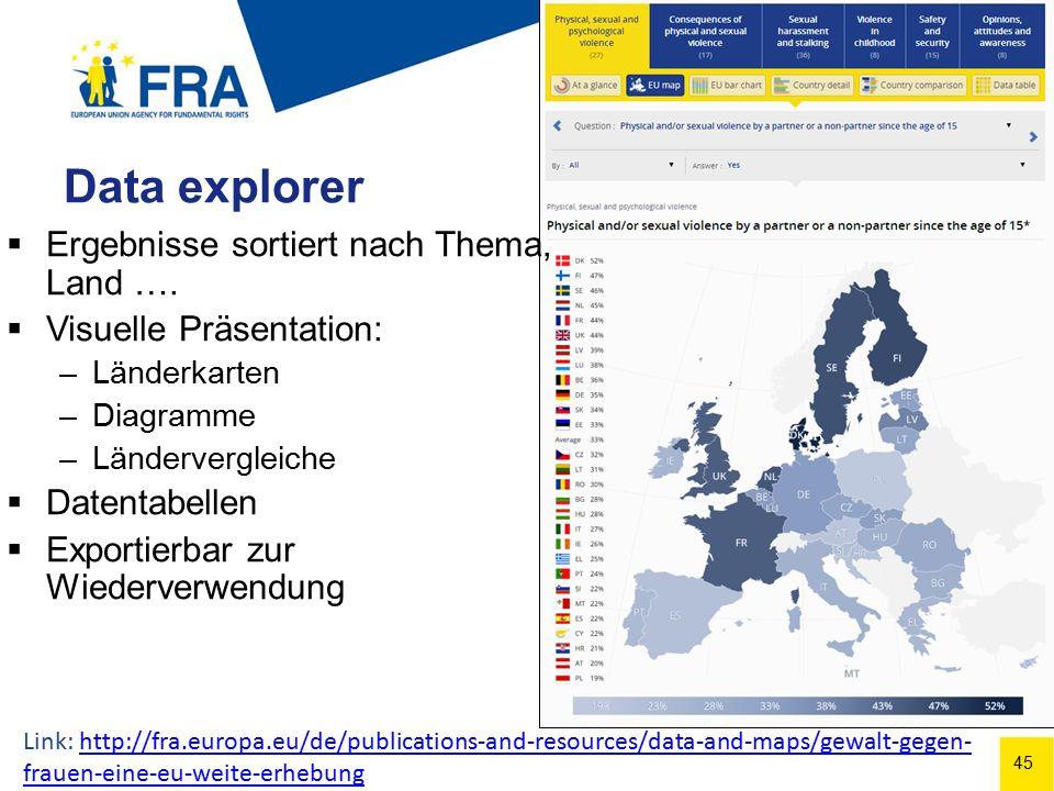 45 Data explorer  Ergebnisse sortiert nach Thema, Land ….