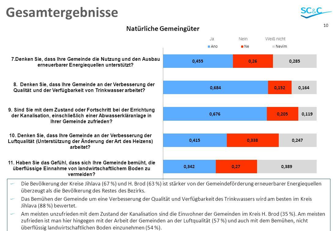 10 Gesamtergebnisse Die Bevölkerung der Kreise Jihlava (67 %) und H.