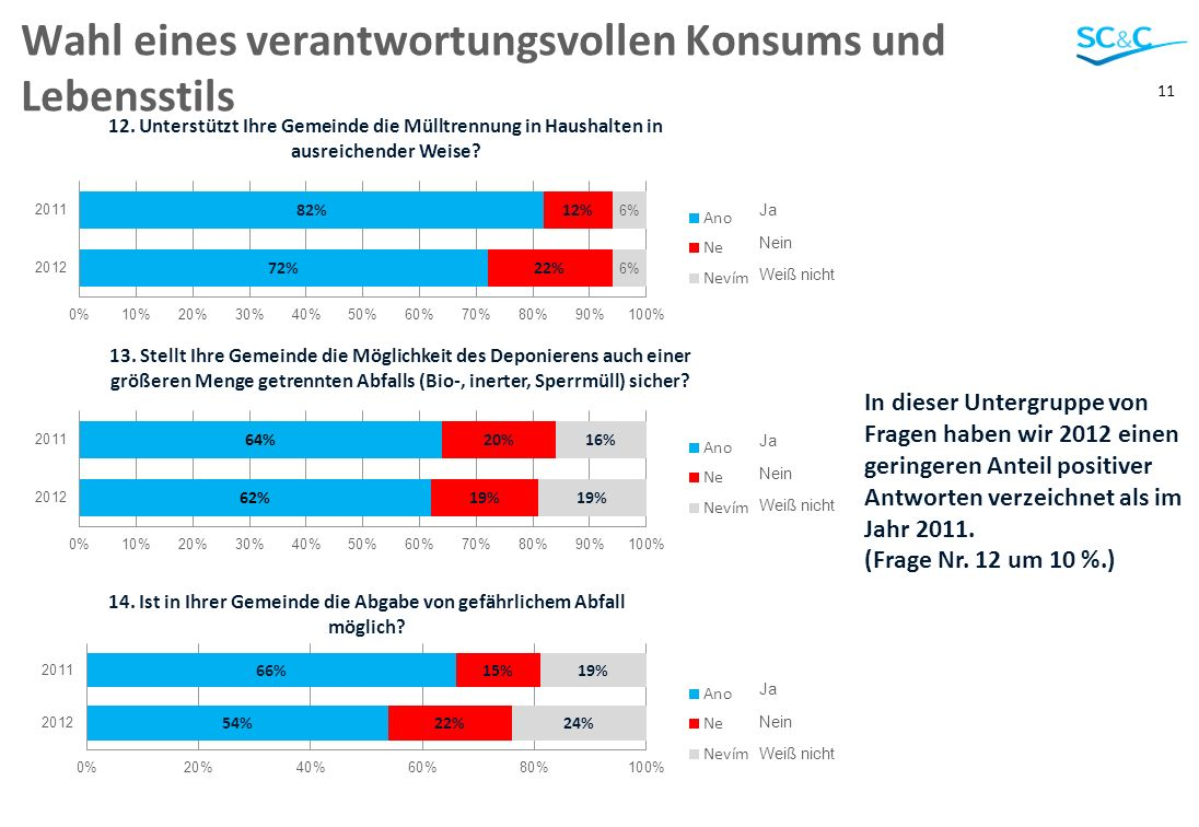 11 Wahl eines verantwortungsvollen Konsums und Lebensstils In dieser Untergruppe von Fragen haben wir 2012 einen geringeren Anteil positiver Antworten verzeichnet als im Jahr 2011.
