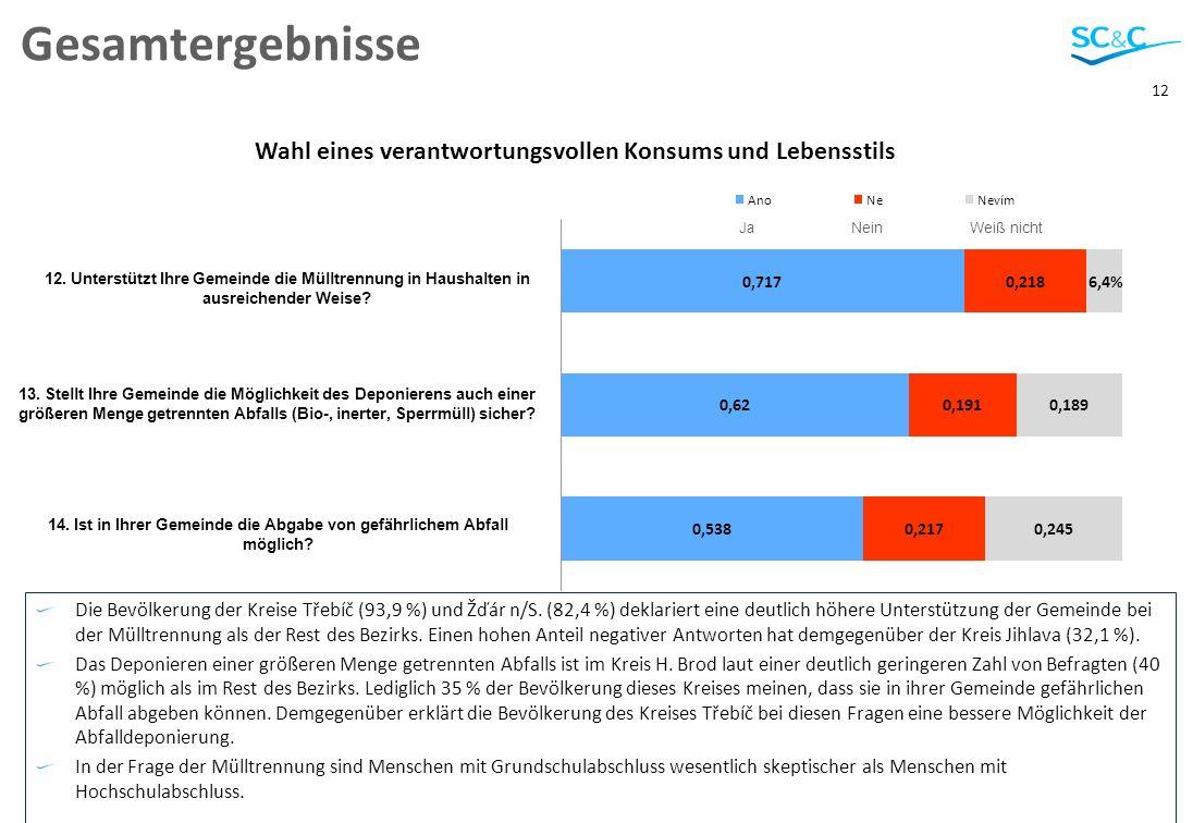 12 Gesamtergebnisse Die Bevölkerung der Kreise Třebíč (93,9 %) und Žďár n/S. (82,4 %) deklariert eine deutlich höhere Unterstützung der Gemeinde bei d