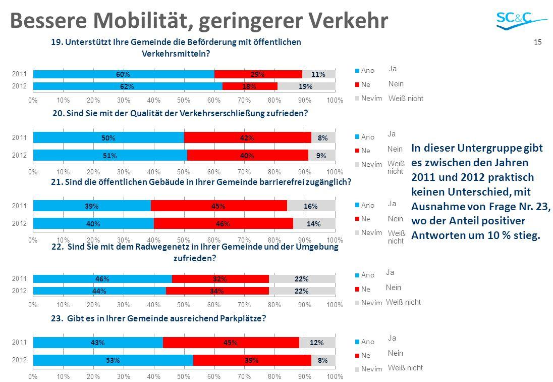 15 Bessere Mobilität, geringerer Verkehr In dieser Untergruppe gibt es zwischen den Jahren 2011 und 2012 praktisch keinen Unterschied, mit Ausnahme von Frage Nr.