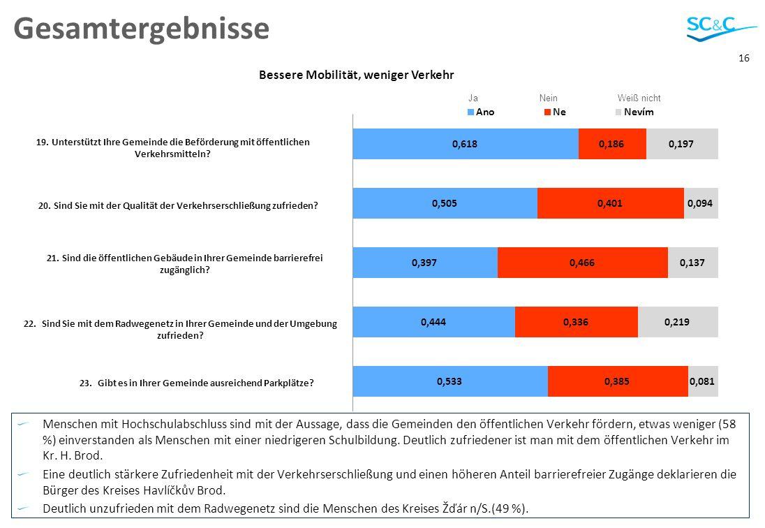 16 Gesamtergebnisse Menschen mit Hochschulabschluss sind mit der Aussage, dass die Gemeinden den öffentlichen Verkehr fördern, etwas weniger (58 %) ei