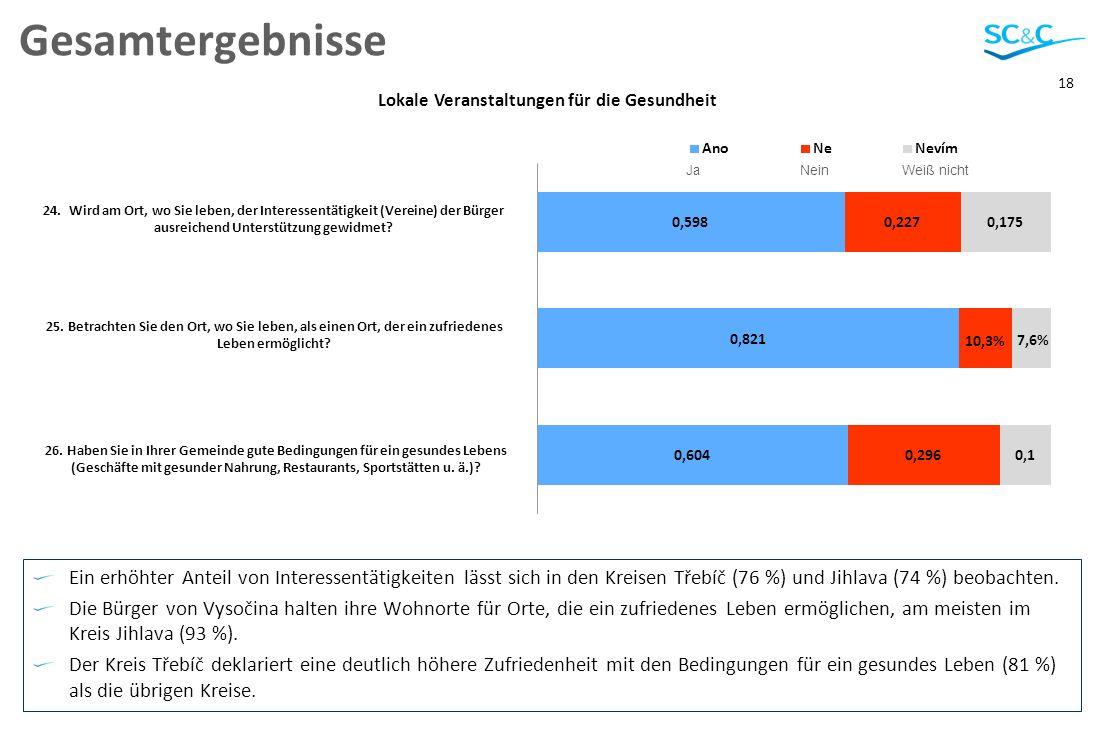 18 Gesamtergebnisse Ein erhöhter Anteil von Interessentätigkeiten lässt sich in den Kreisen Třebíč (76 %) und Jihlava (74 %) beobachten.