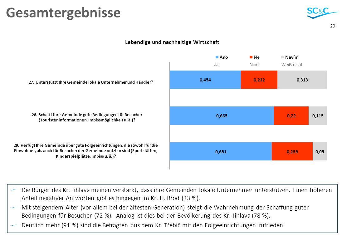 20 Gesamtergebnisse Die Bürger des Kr.