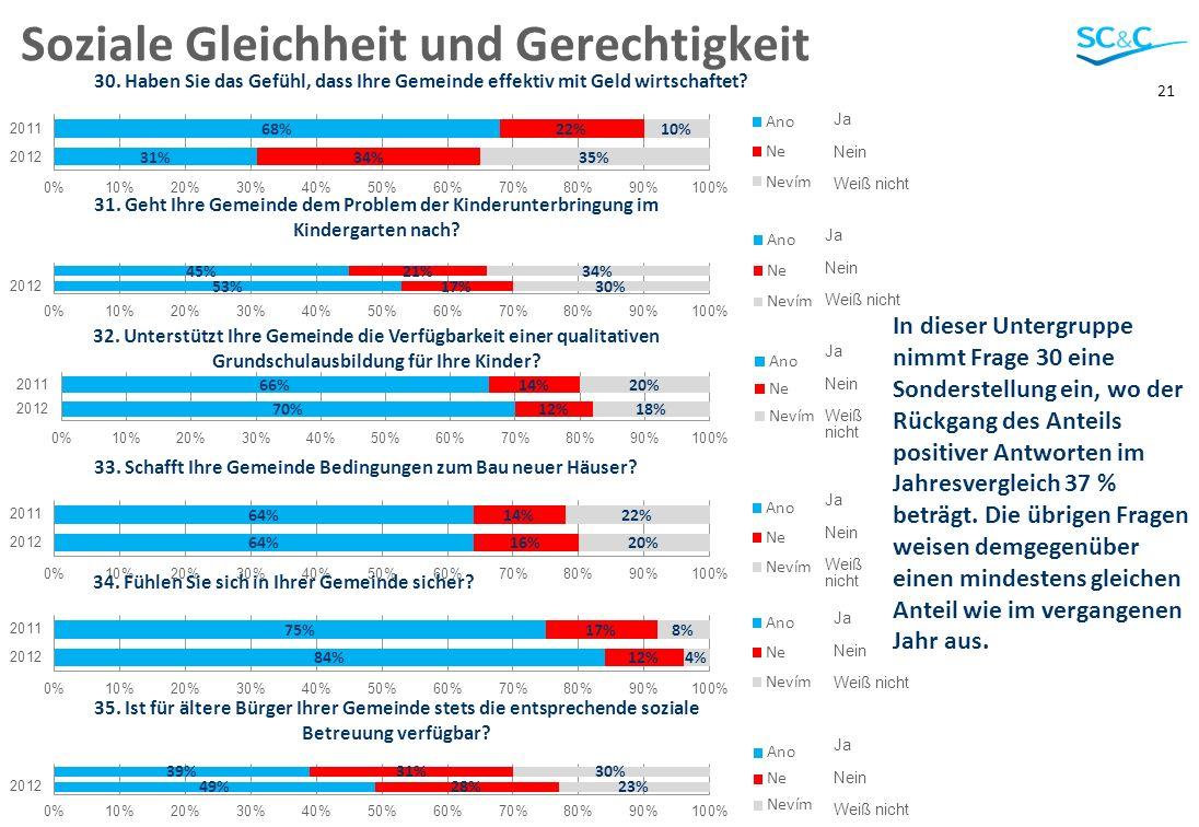21 Soziale Gleichheit und Gerechtigkeit In dieser Untergruppe nimmt Frage 30 eine Sonderstellung ein, wo der Rückgang des Anteils positiver Antworten im Jahresvergleich 37 % beträgt.