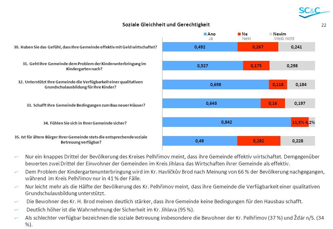 22 Nur ein knappes Drittel der Bevölkerung des Kreises Pelhřimov meint, dass ihre Gemeinde effektiv wirtschaftet. Demgegenüber bewerten zwei Drittel d
