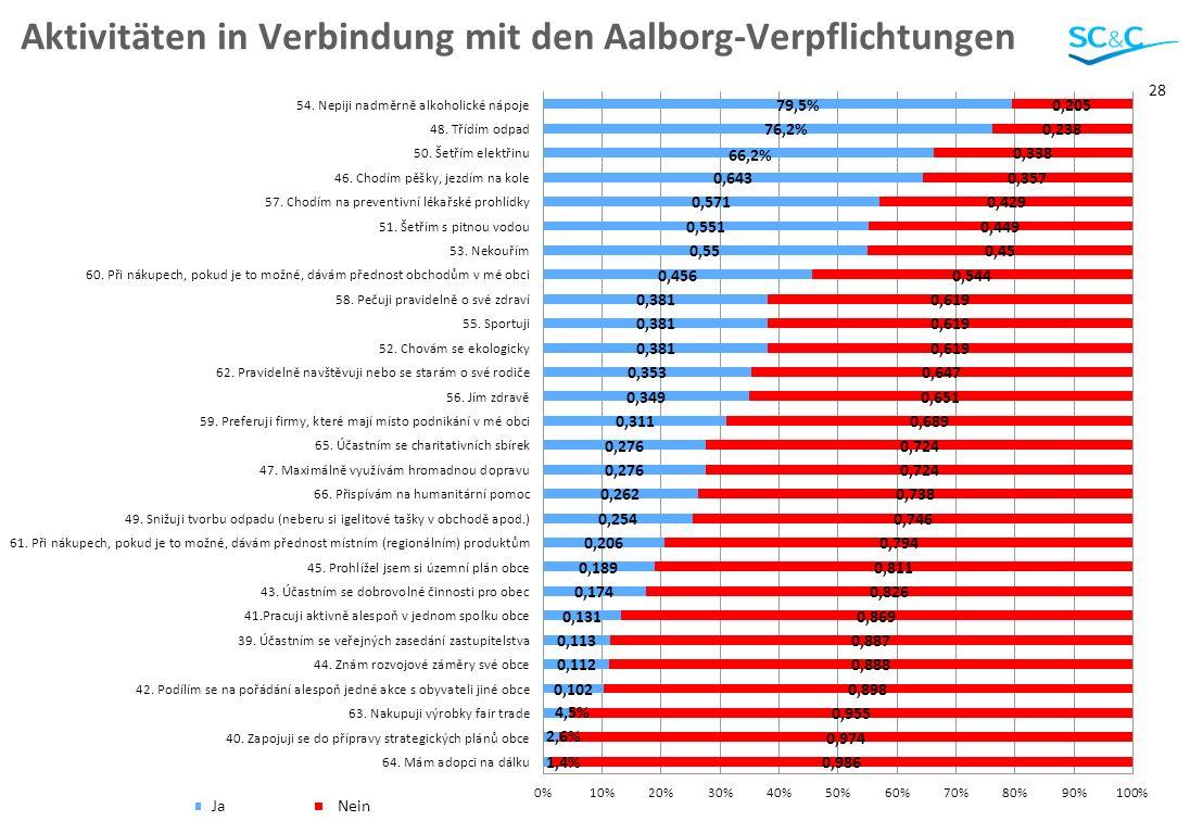 28 Aktivitäten in Verbindung mit den Aalborg-Verpflichtungen JaNein