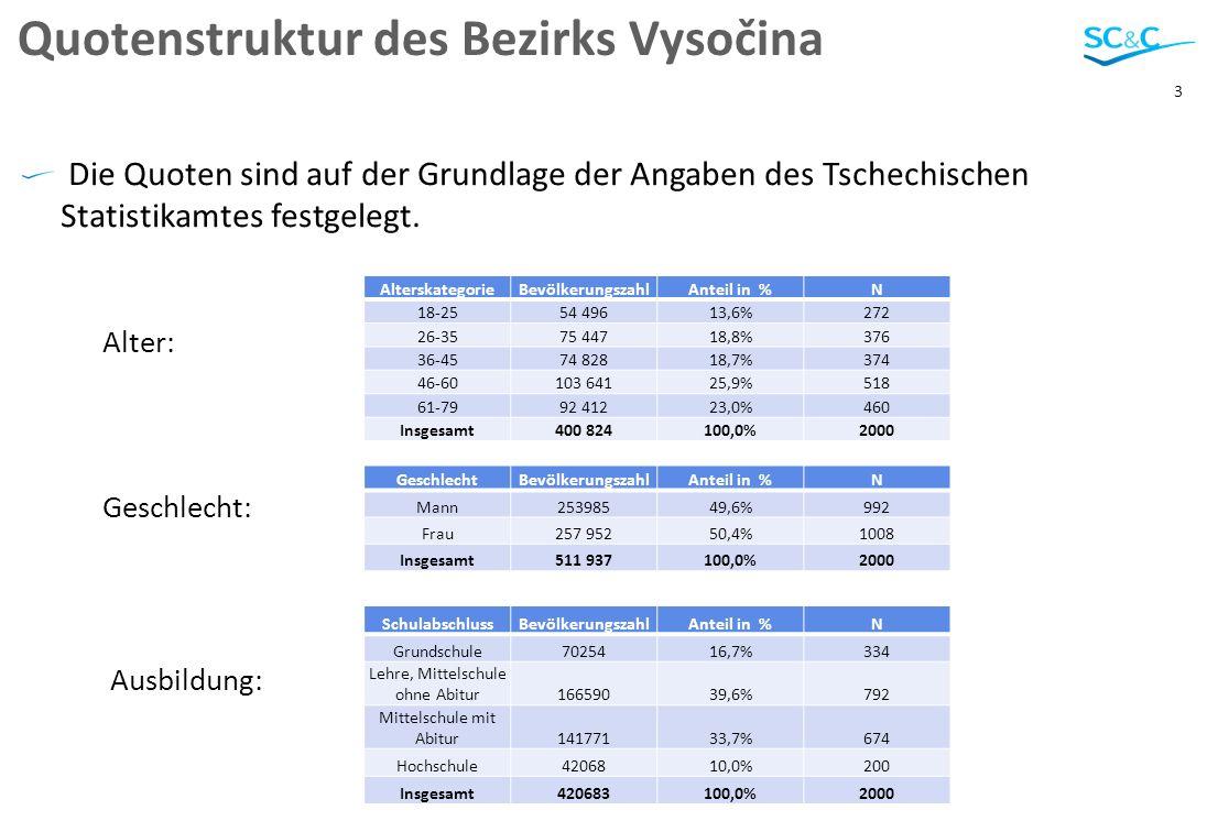 3 Quotenstruktur des Bezirks Vysočina Die Quoten sind auf der Grundlage der Angaben des Tschechischen Statistikamtes festgelegt.