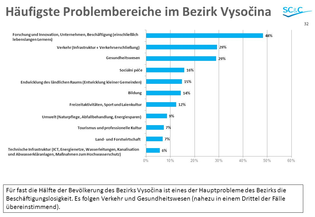 32 Häufigste Problembereiche im Bezirk Vysočina Für fast die Hälfte der Bevölkerung des Bezirks Vysočina ist eines der Hauptprobleme des Bezirks die Beschäftigungslosigkeit.