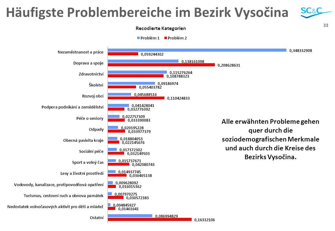33 Häufigste Problembereiche im Bezirk Vysočina Všechny zmíněné problémy jdou napříč sociodemografickými charakteristikami a také okresy Kraje Vysočin