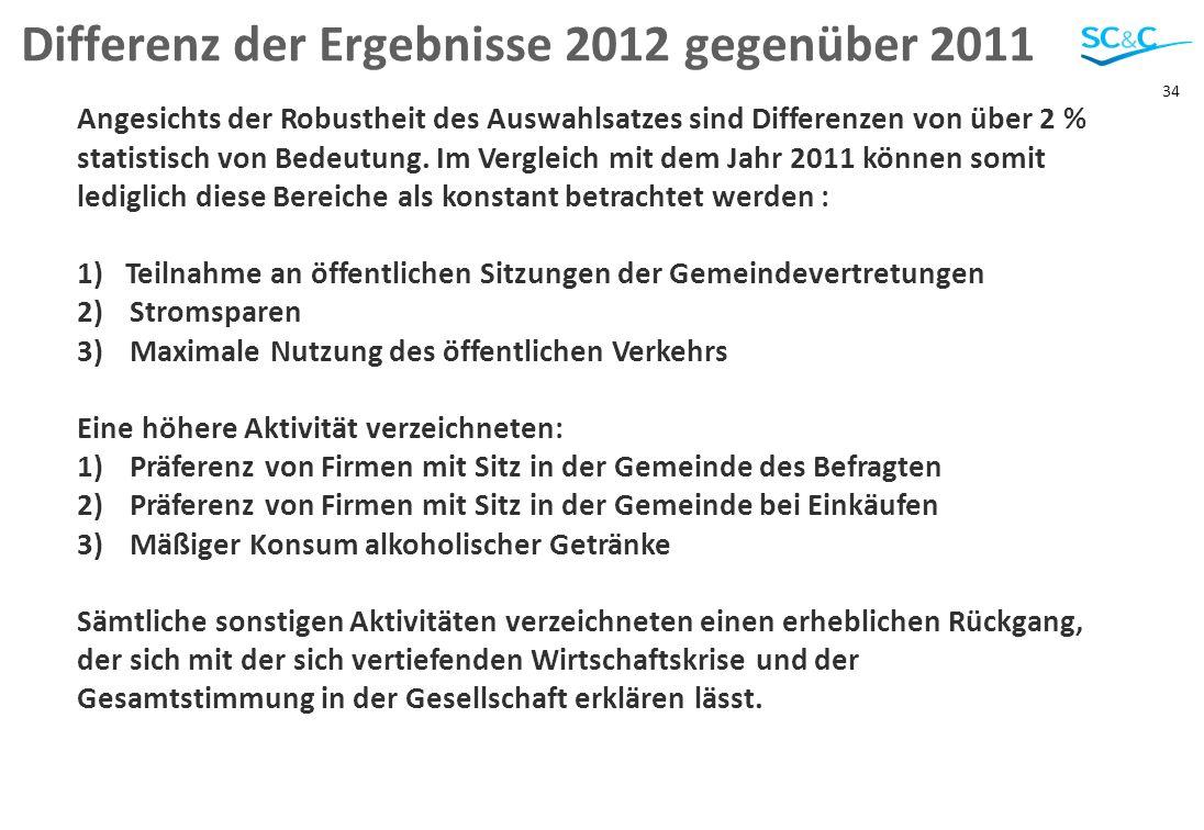 34 Differenz der Ergebnisse 2012 gegenüber 2011 Angesichts der Robustheit des Auswahlsatzes sind Differenzen von über 2 % statistisch von Bedeutung.