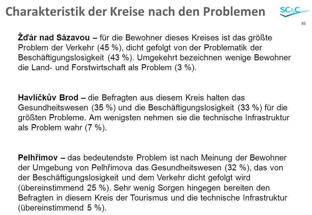 35 Charakteristik der Kreise nach den Problemen Žďár nad Sázavou – für die Bewohner dieses Kreises ist das größte Problem der Verkehr (45 %), dicht gefolgt von der Problematik der Beschäftigungslosigkeit (43 %).