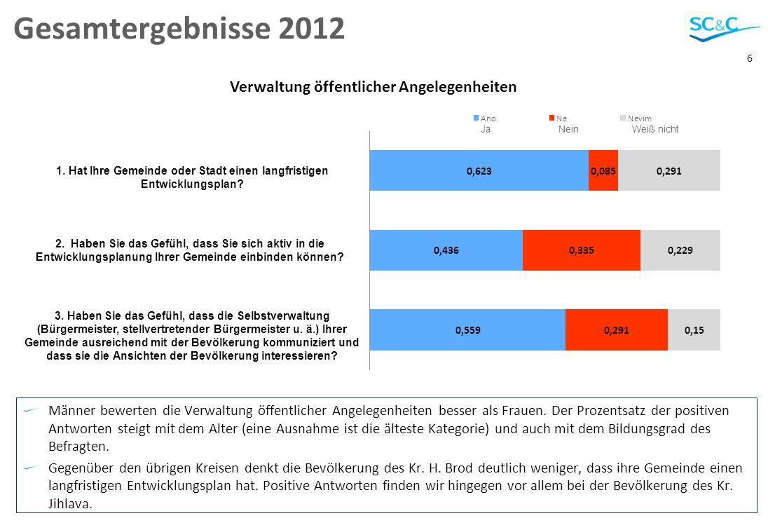 6 Gesamtergebnisse 2012 Männer bewerten die Verwaltung öffentlicher Angelegenheiten besser als Frauen.